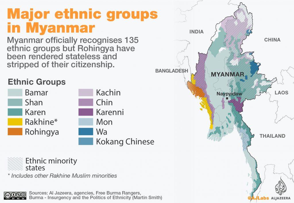 Etniska grupper myanmar